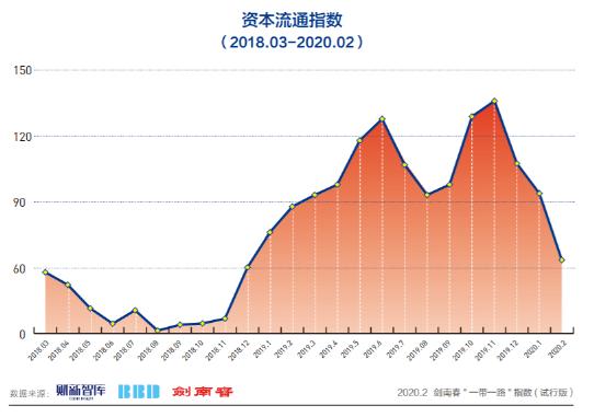 """4月剑南春""""一带一路""""指数录得77.8,其经贸合作稳定我国外贸基本盘"""
